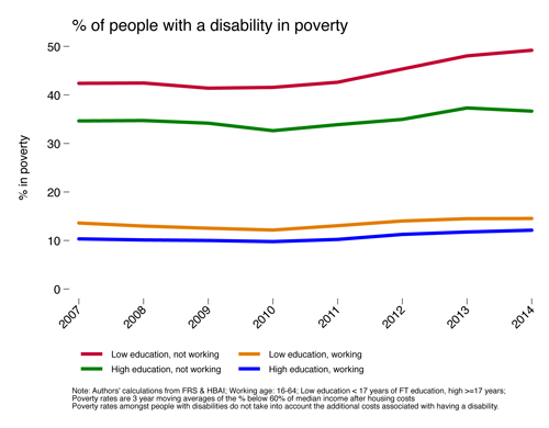 Percentage of people with disability in poverty